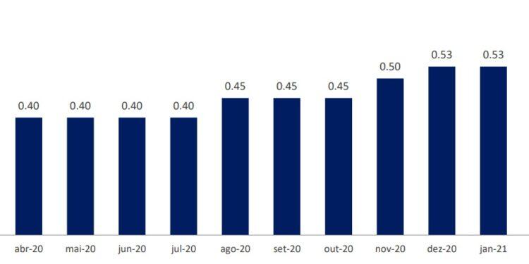 Histórico-de-dividendos-bcff11-bcff12