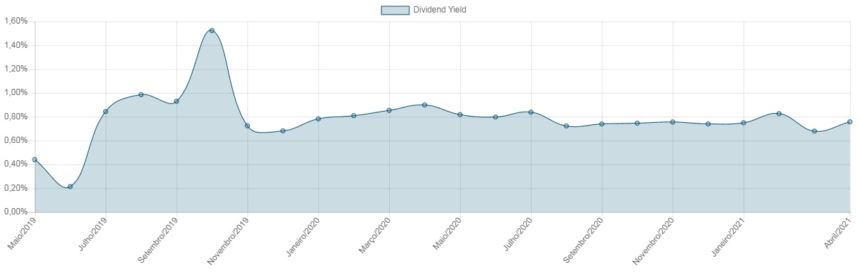 Dividend Yield-RECT11